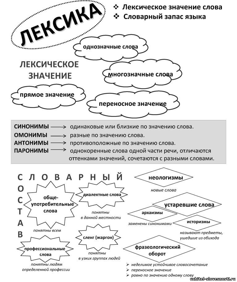 Картинки для схем по русскому языку